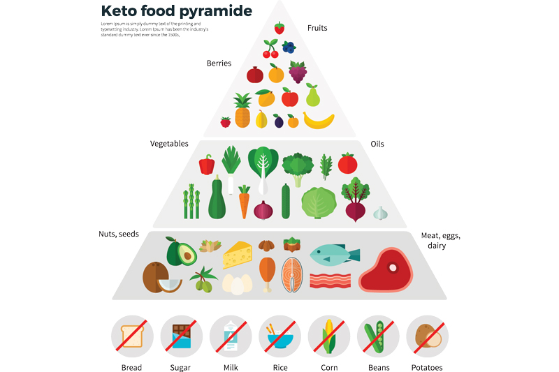 is keto better than a normal diet